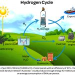 hydrogen-fuel-cell-closed-loop-cyclce